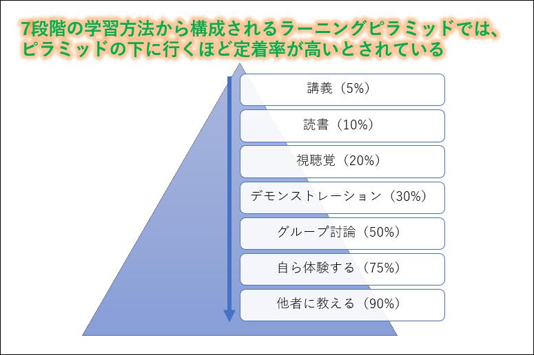 7段階の学習方法から構成されるラーニングピラミッドでは、ピラミッドの下に行くほど定着率が高いとされている